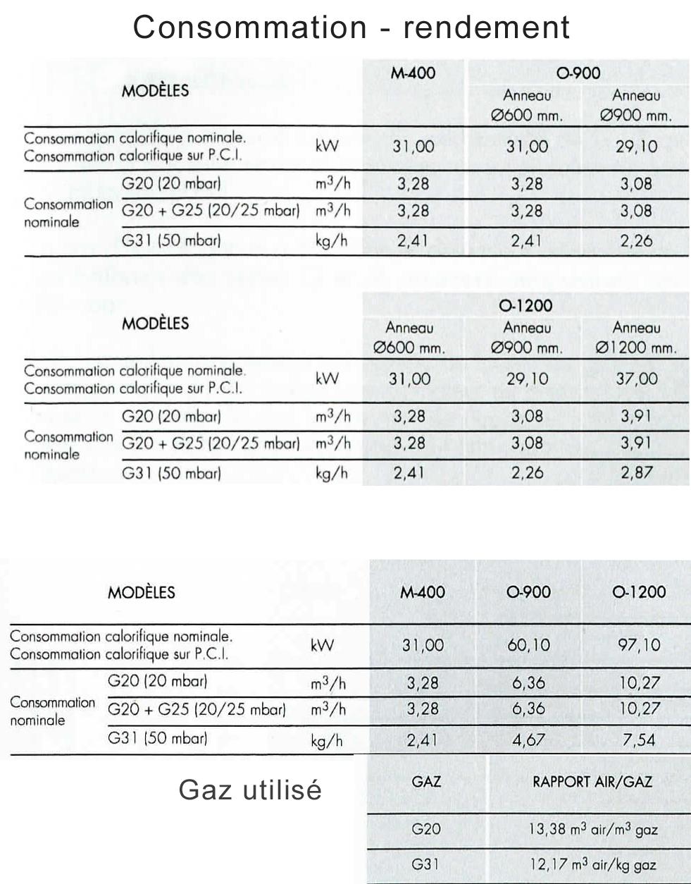 Bruleur industriel d1200 max flames vlc - Consommation gaz moyenne ...