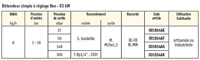 Montage / assemblage gaz Detendeur-455_1